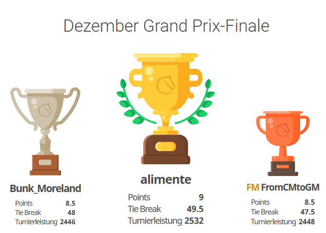 Dezember Grand Prix – die Fünfte: And the Winner is …